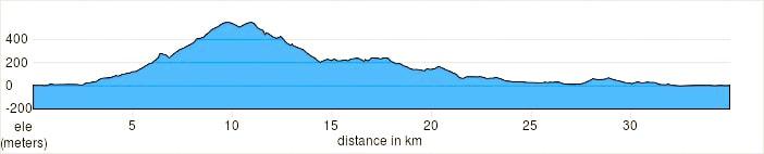Altimetria Tour in bici Marcelli di Numana- Riviera del Conero